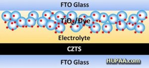 پیل های خورشیدی ارزان تر با نانومواد معدنی