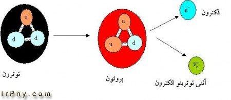 کوارک چیست؟