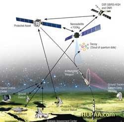 یک سیستم پدافند ضدماهوارهای بر اساس نقاط کوانتومی