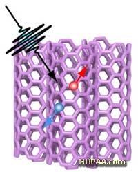 دستههای نانولولهای پیلهای خورشیدی کارآمدی می سازند
